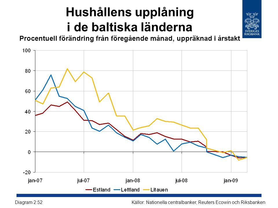 Hushållens upplåning i de baltiska länderna Procentuell förändring från föregående månad, uppräknad i årstakt
