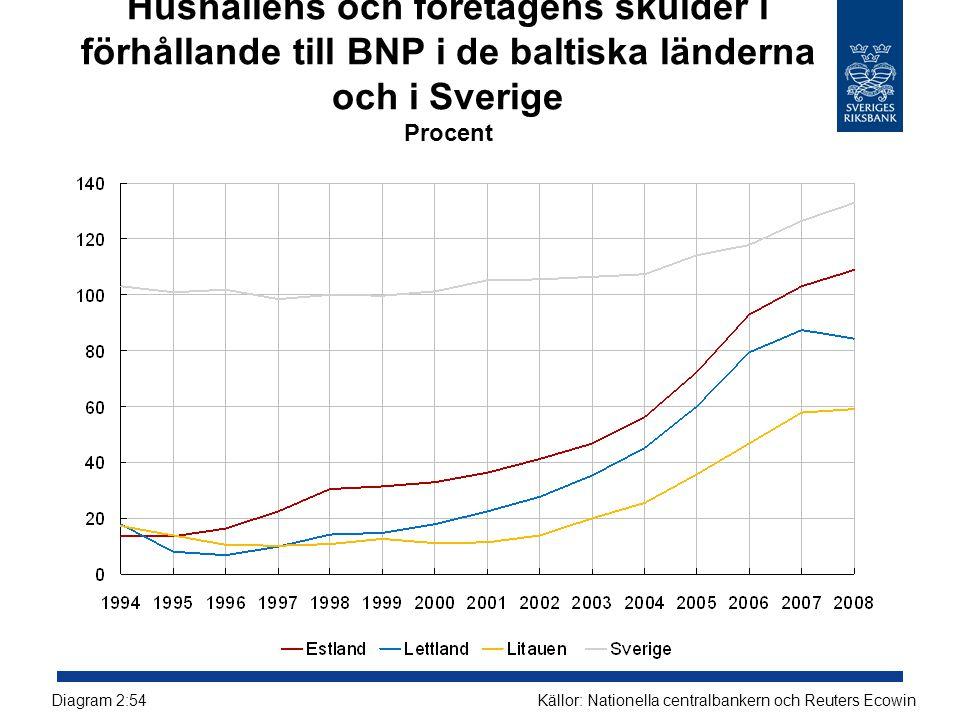 Hushållens och företagens skulder i förhållande till BNP i de baltiska länderna och i Sverige Procent