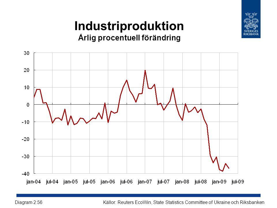 Industriproduktion Årlig procentuell förändring