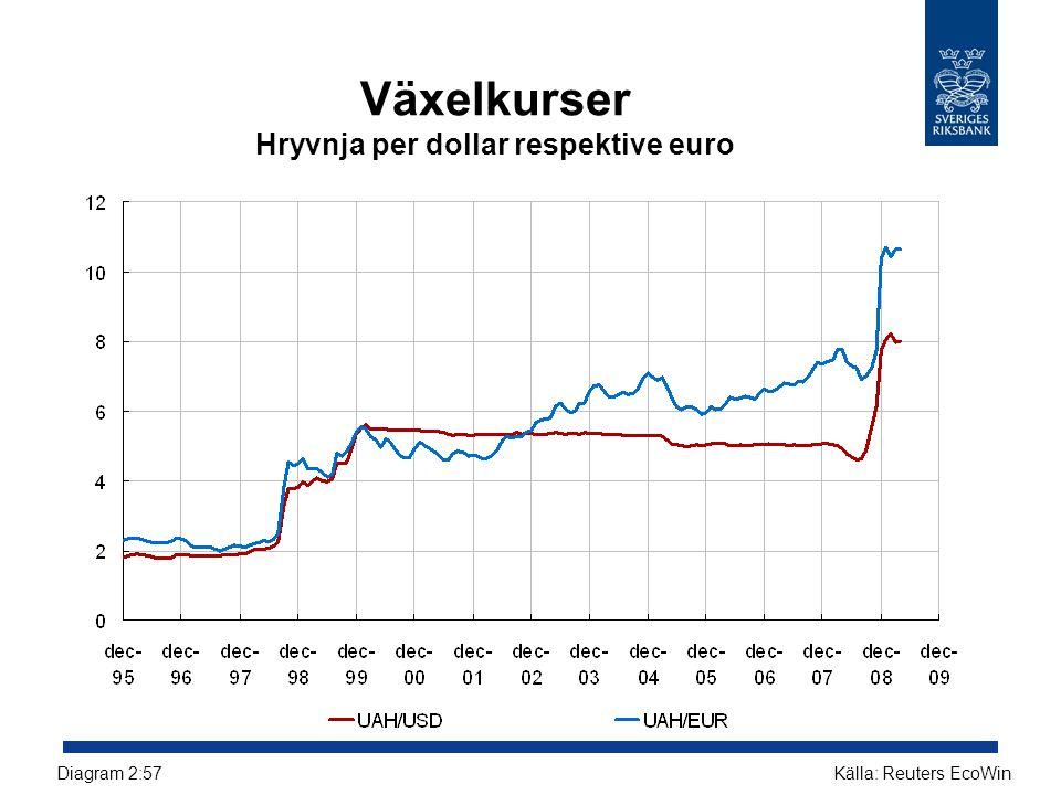 Växelkurser Hryvnja per dollar respektive euro