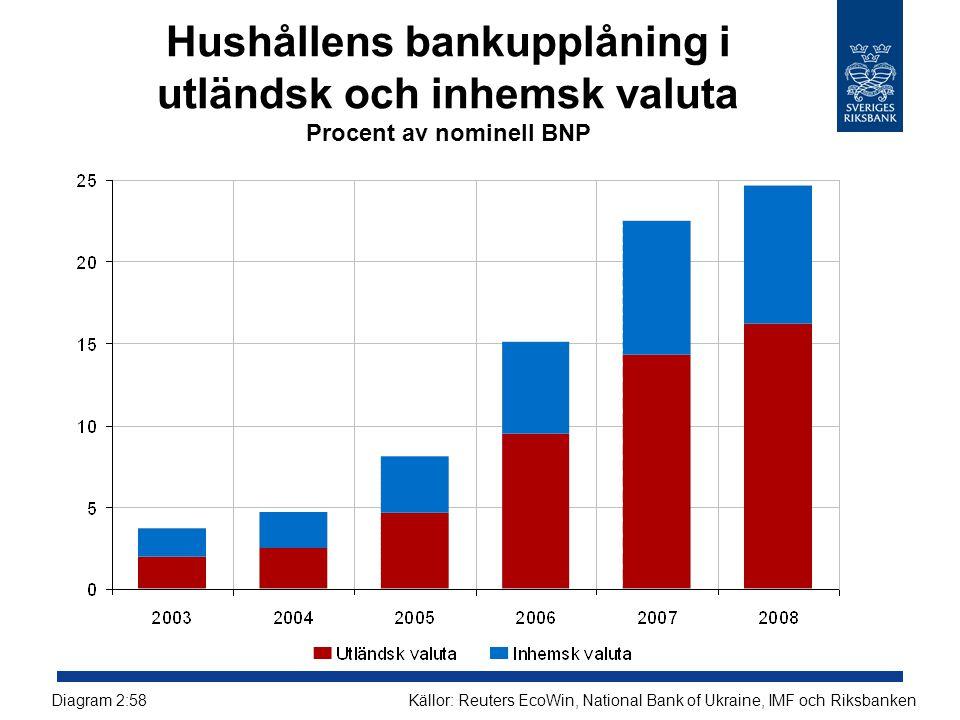 Hushållens bankupplåning i utländsk och inhemsk valuta Procent av nominell BNP