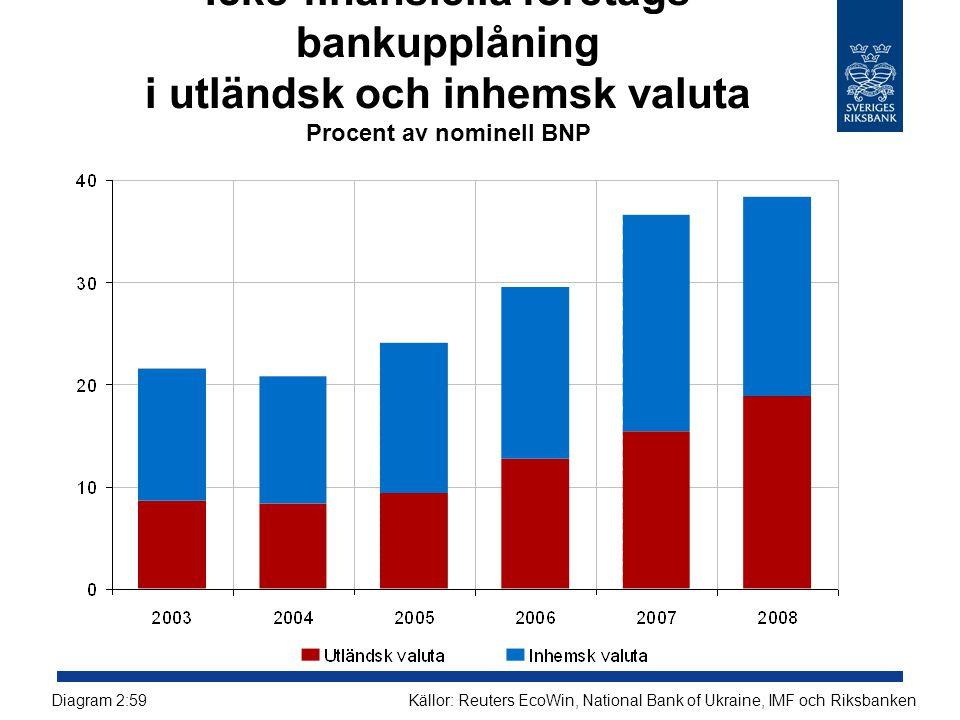 Icke-finansiella företags bankupplåning i utländsk och inhemsk valuta Procent av nominell BNP
