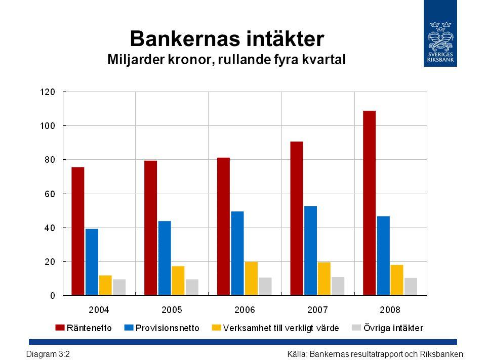 Bankernas intäkter Miljarder kronor, rullande fyra kvartal