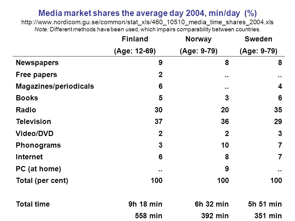 Media market shares the average day 2004, min/day (%) http://www