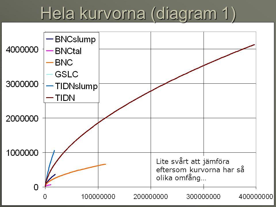 Hela kurvorna (diagram 1)