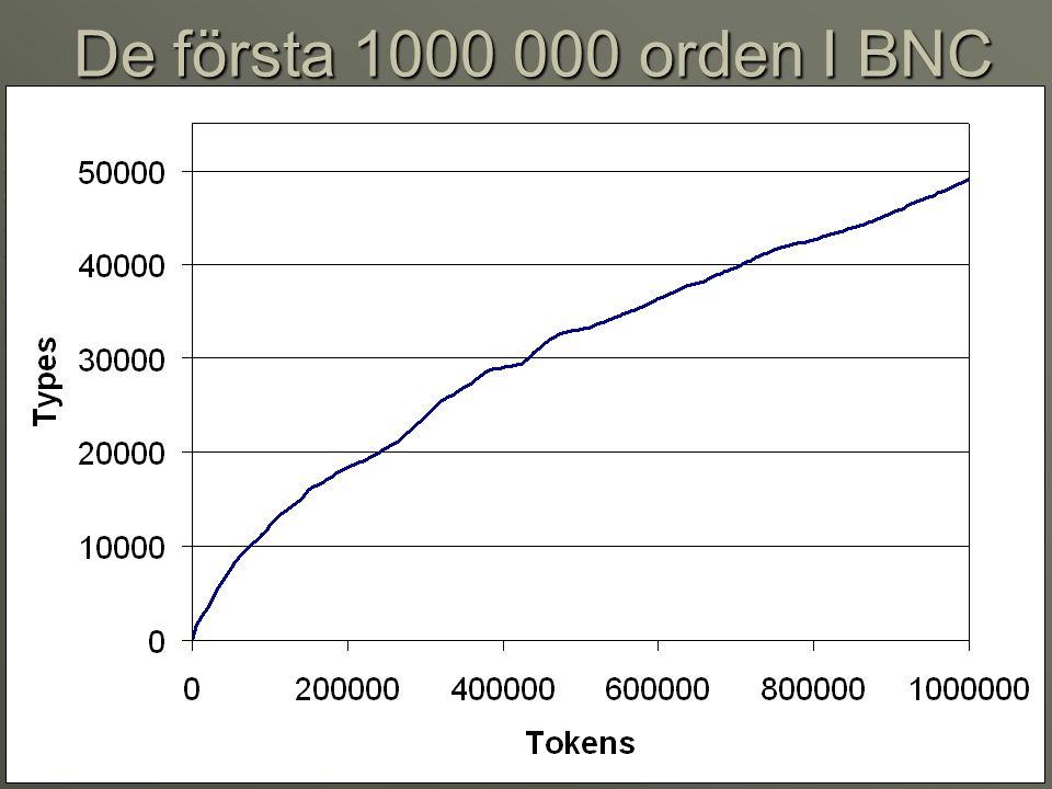 De första 1000 000 orden I BNC