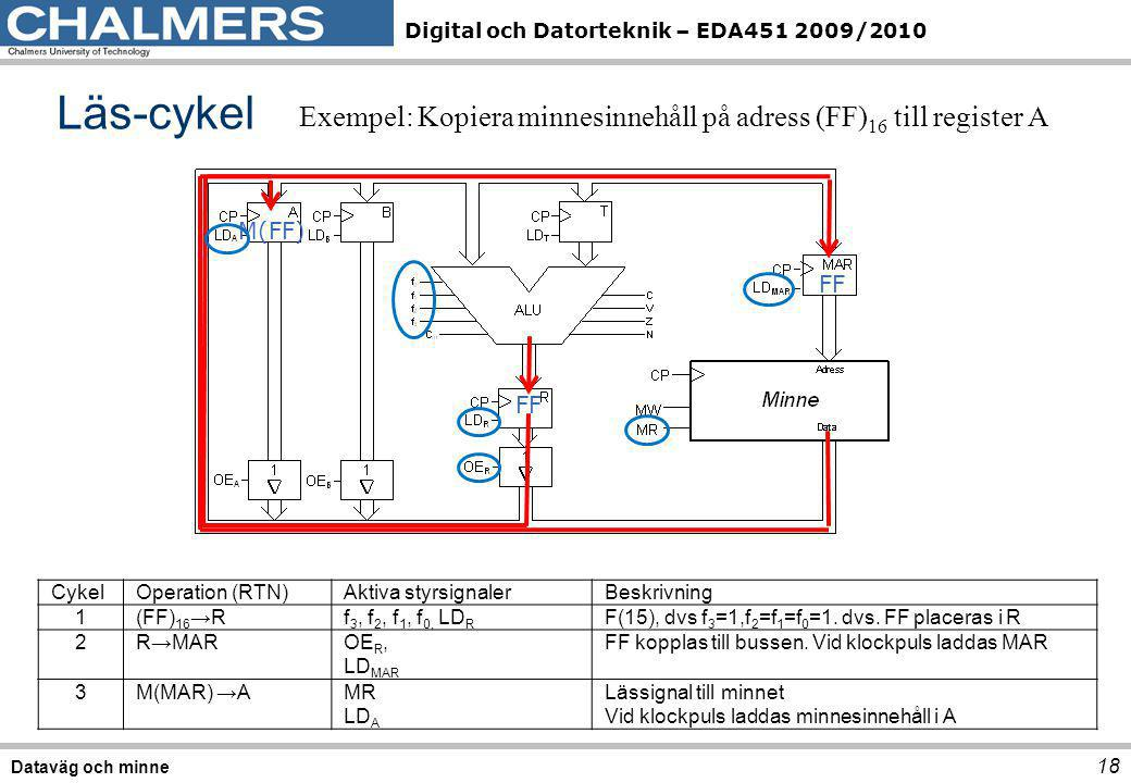 Läs-cykel Exempel: Kopiera minnesinnehåll på adress (FF)16 till register A. M(FF) FF. FF. Cykel.