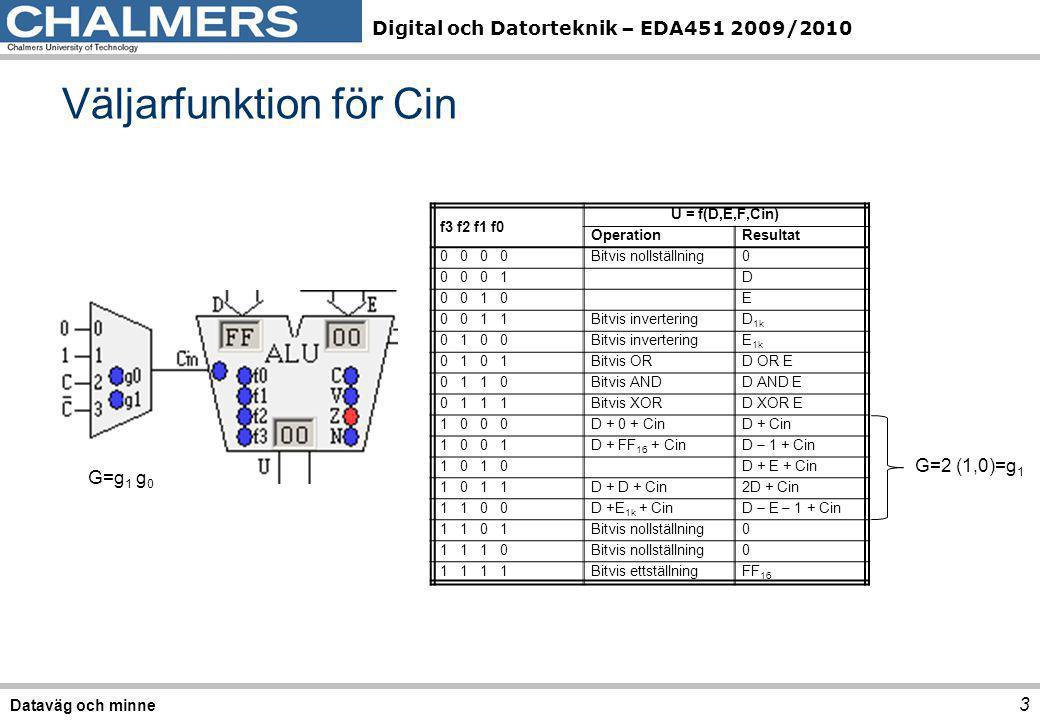 Väljarfunktion för Cin