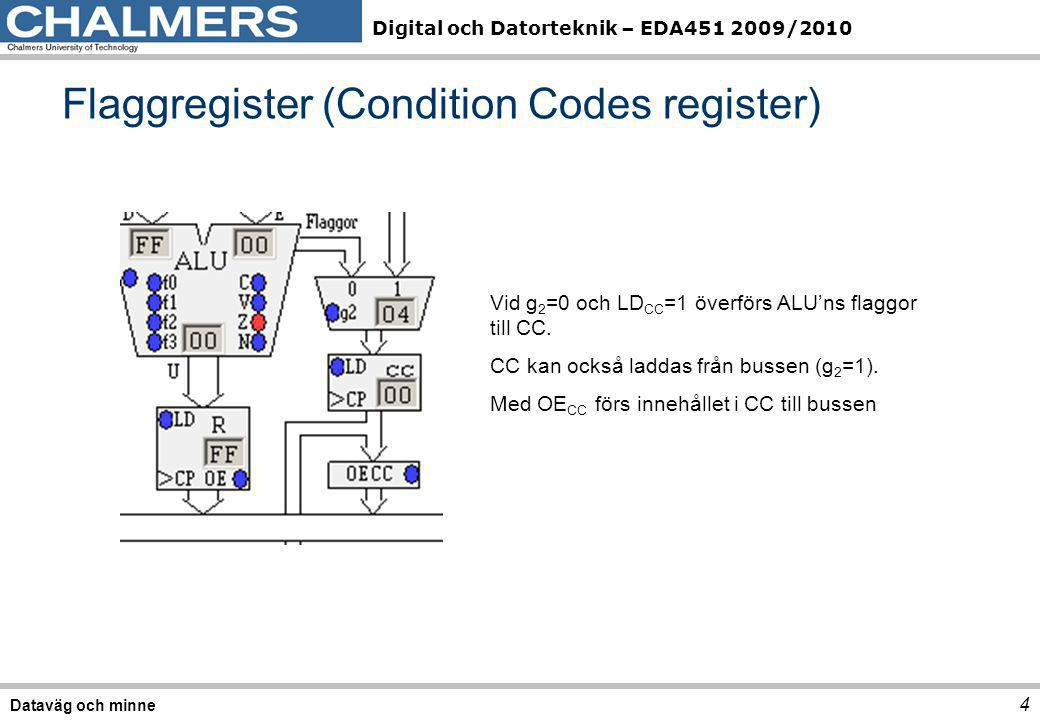Flaggregister (Condition Codes register)