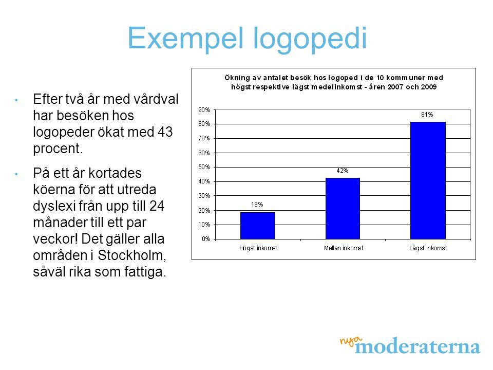 Exempel logopedi Efter två år med vårdval har besöken hos logopeder ökat med 43 procent.