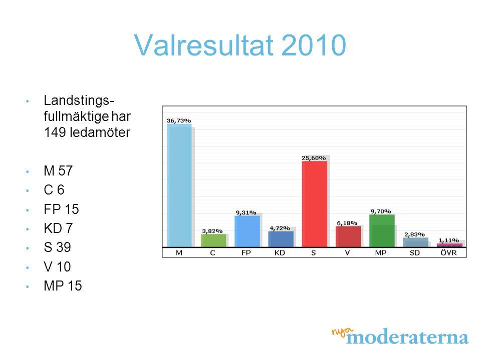 Valresultat 2010 Landstings-fullmäktige har 149 ledamöter M 57 C 6