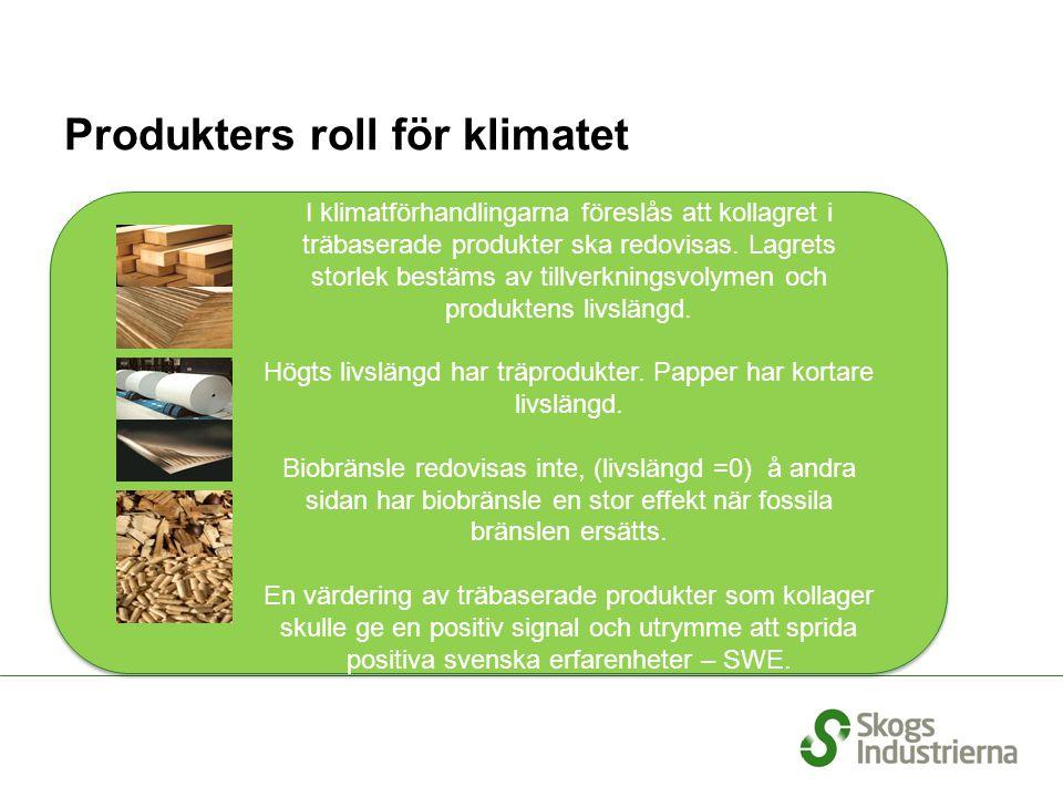 Produkters roll för klimatet