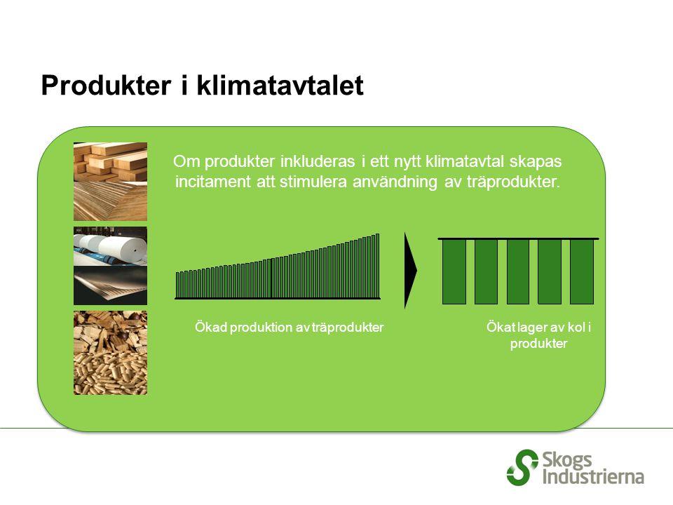 Produkter i klimatavtalet