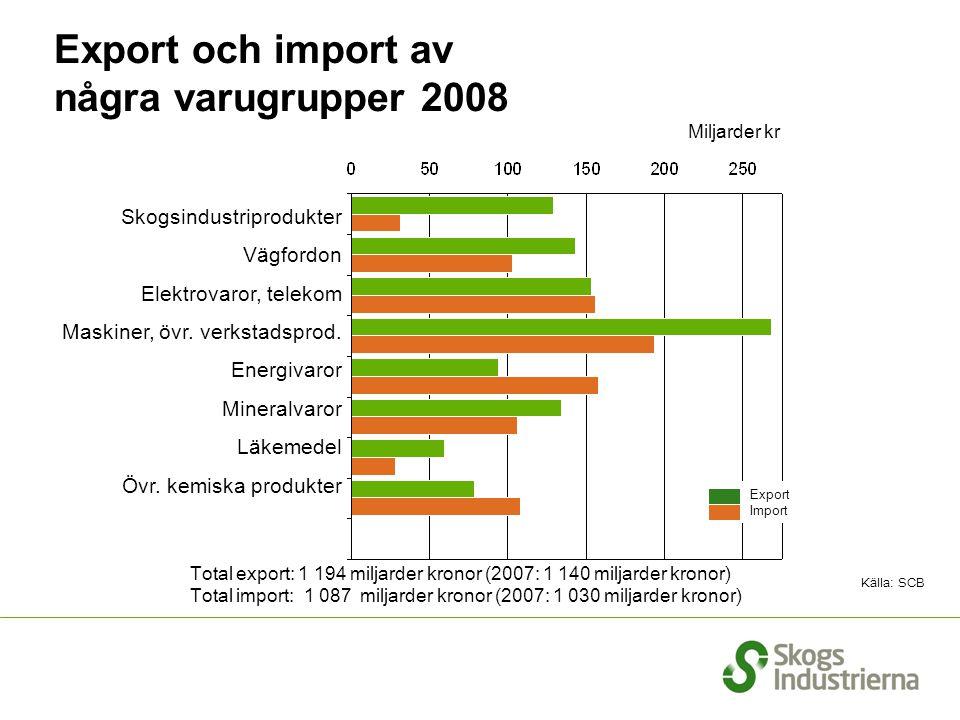 Export och import av några varugrupper 2008