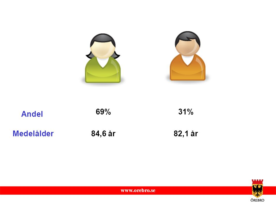 69% 31% Andel Medelålder 84,6 år 82,1 år