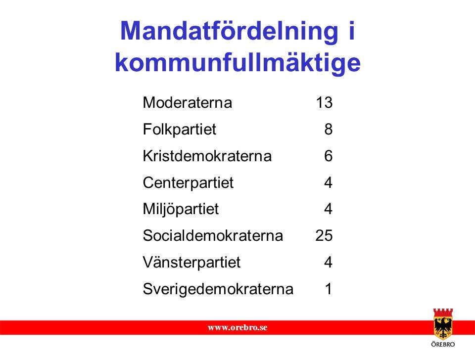 Mandatfördelning i kommunfullmäktige