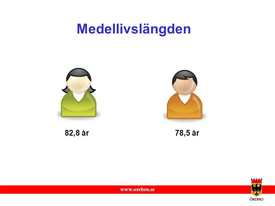 Medellivslängden 82,8 år 78,5 år