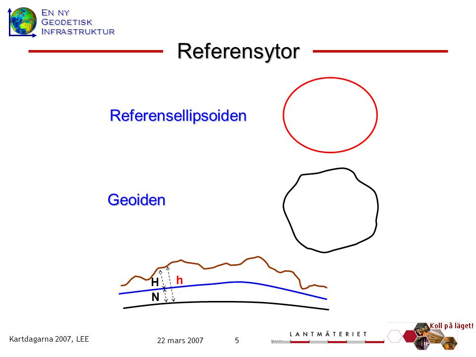Referensytor Referensellipsoiden Geoiden h H N Kartdagarna 2007, LEE