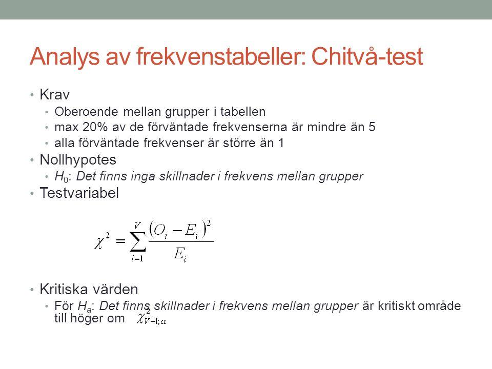 Analys av frekvenstabeller: Chitvå-test