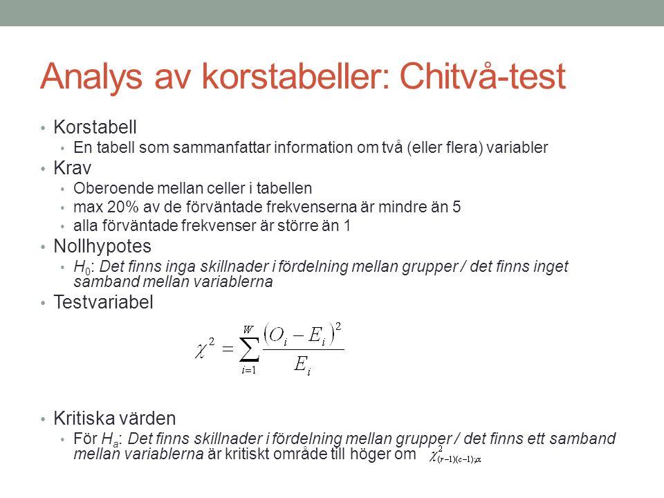 Analys av korstabeller: Chitvå-test
