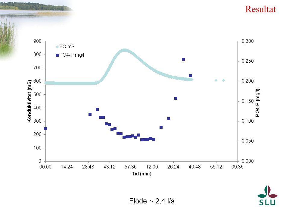 Resultat Flöde ~ 2,4 l/s