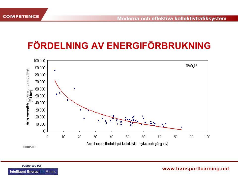 FÖRDELNING AV ENERGIFÖRBRUKNING