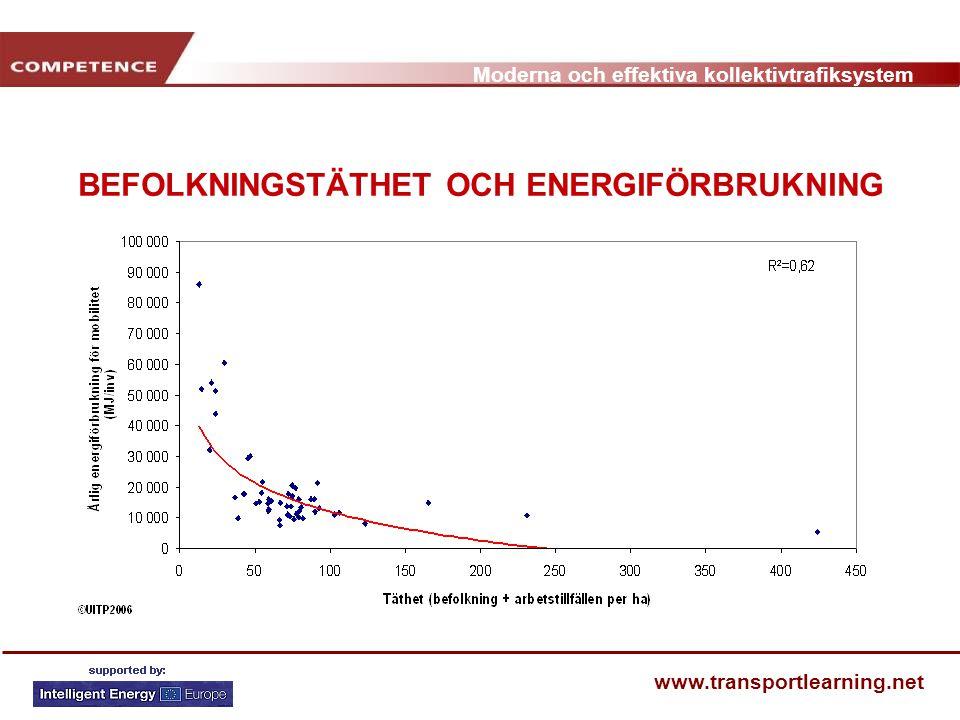 BEFOLKNINGSTÄTHET OCH ENERGIFÖRBRUKNING