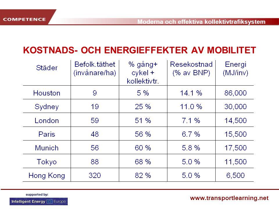 KOSTNADS- OCH ENERGIEFFEKTER AV MOBILITET