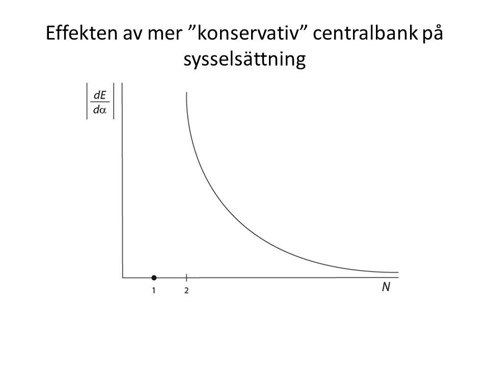 Effekten av mer konservativ centralbank på sysselsättning