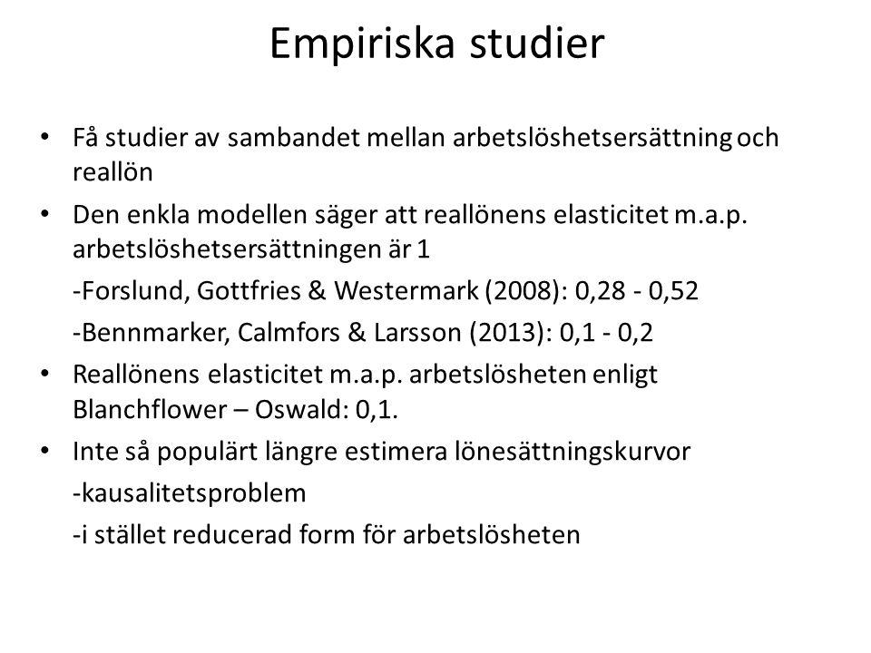 Empiriska studier Få studier av sambandet mellan arbetslöshetsersättning och reallön.