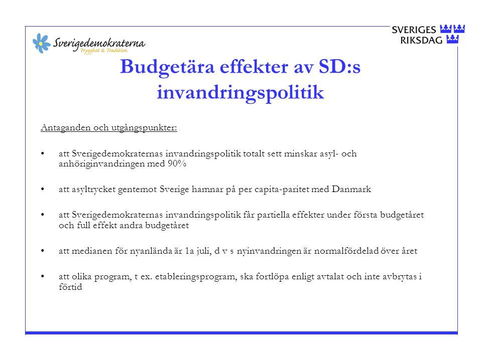 Budgetära effekter av SD:s invandringspolitik