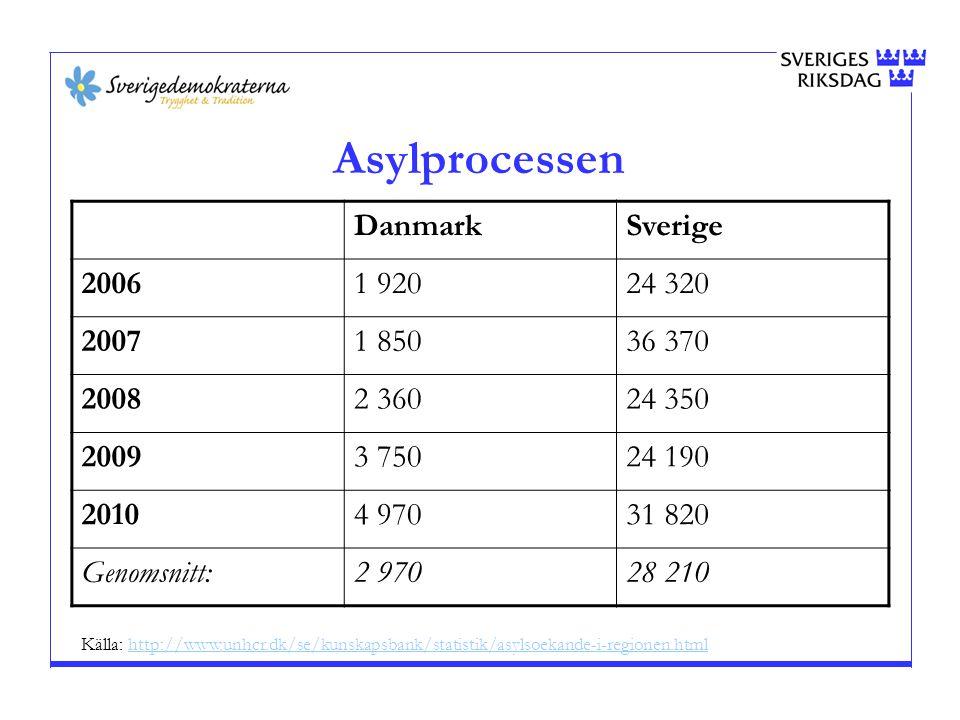 Asylprocessen Danmark Sverige 2006 1 920 24 320 2007 1 850 36 370 2008