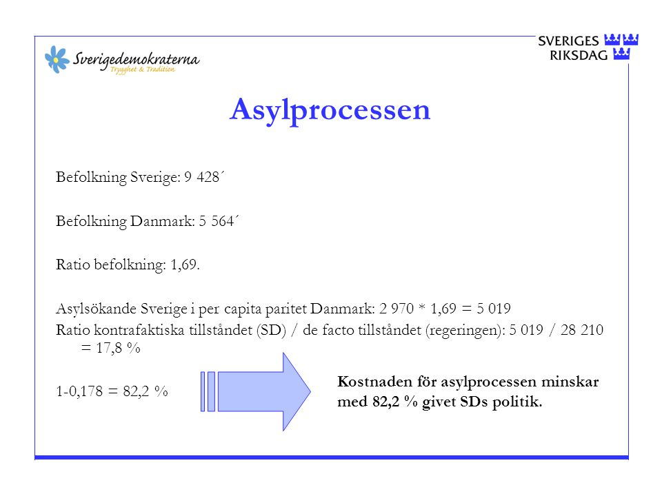 Asylprocessen Befolkning Sverige: 9 428´ Befolkning Danmark: 5 564´