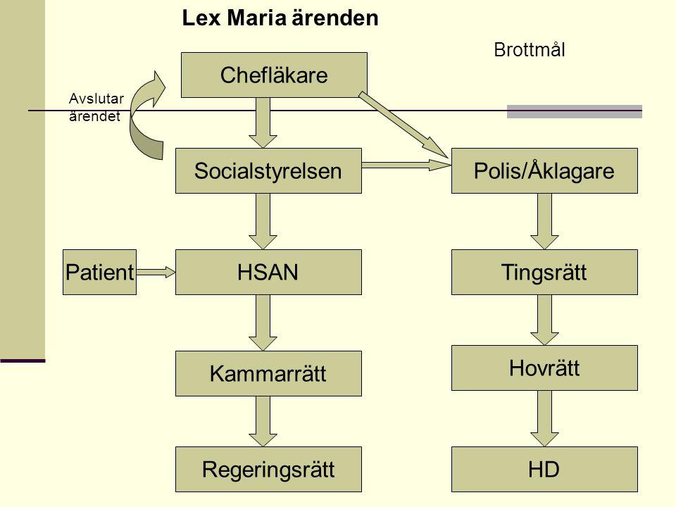 Lex Maria ärenden Chefläkare Socialstyrelsen Polis/Åklagare Patient
