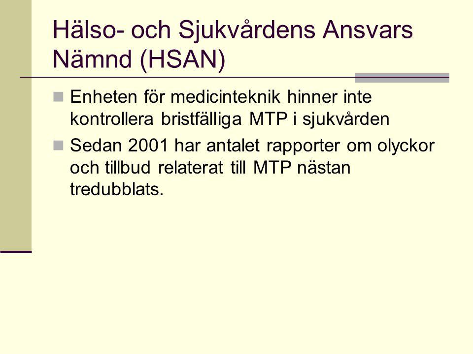 Hälso- och Sjukvårdens Ansvars Nämnd (HSAN)