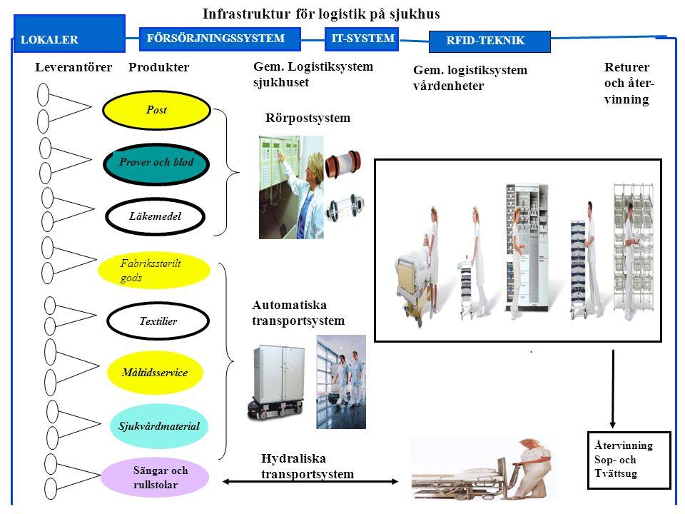 Infrastruktur för logistik på sjukhus