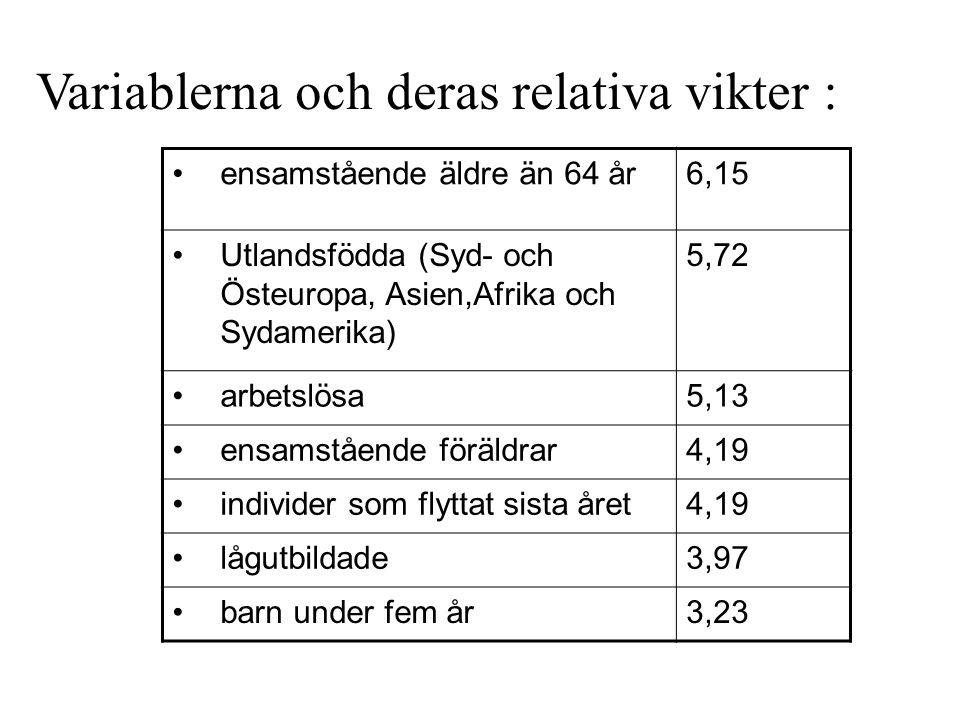 Variablerna och deras relativa vikter :