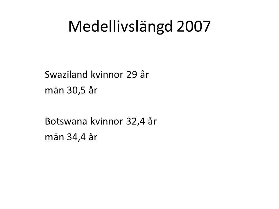 Medellivslängd 2007 Swaziland kvinnor 29 år män 30,5 år Botswana kvinnor 32,4 år män 34,4 år