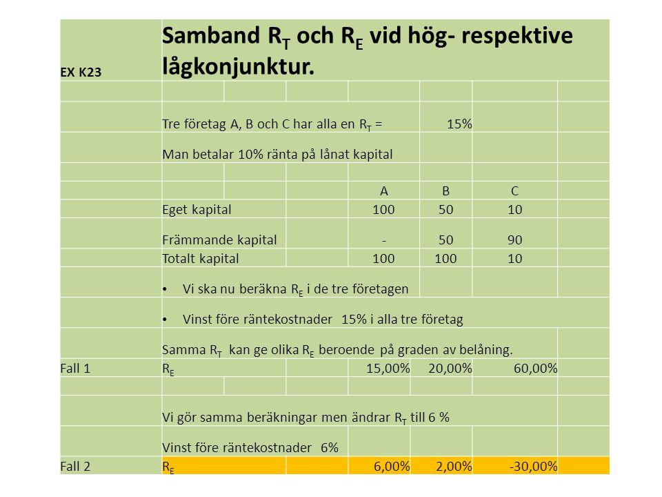 Samband RT och RE vid hög- respektive lågkonjunktur.