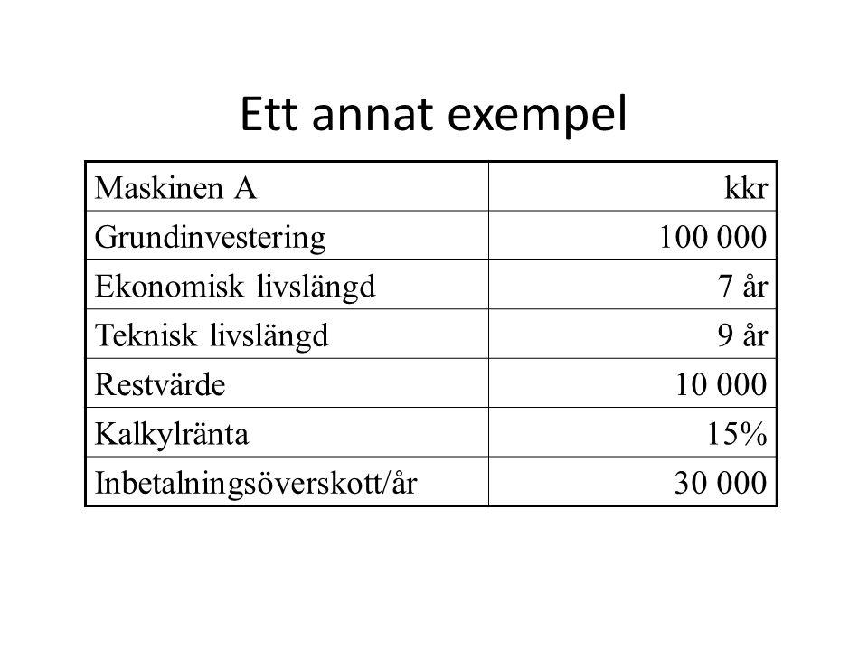 Ett annat exempel Maskinen A kkr Grundinvestering 100 000