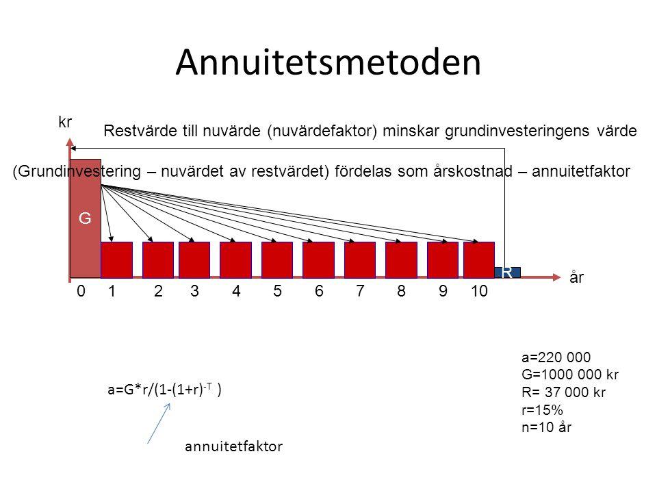 Annuitetsmetoden kr. Restvärde till nuvärde (nuvärdefaktor) minskar grundinvesteringens värde.