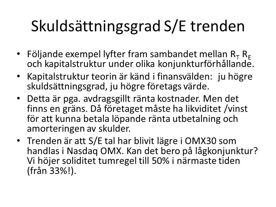 Skuldsättningsgrad S/E trenden