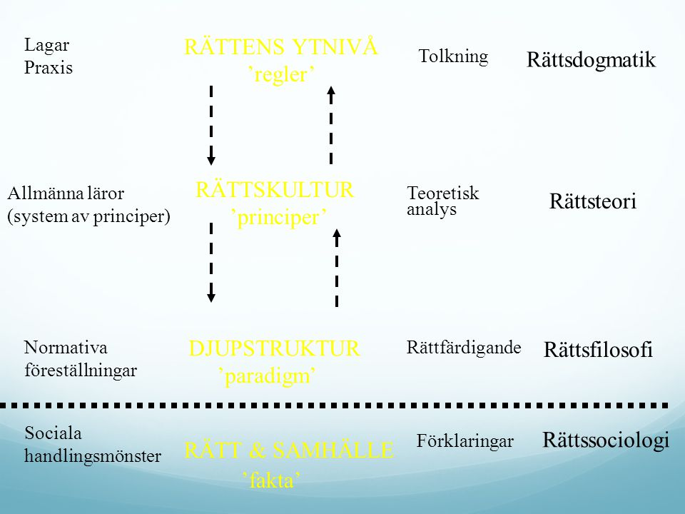 RÄTTENS YTNIVÅ 'regler' Rättsdogmatik RÄTTSKULTUR 'principer'