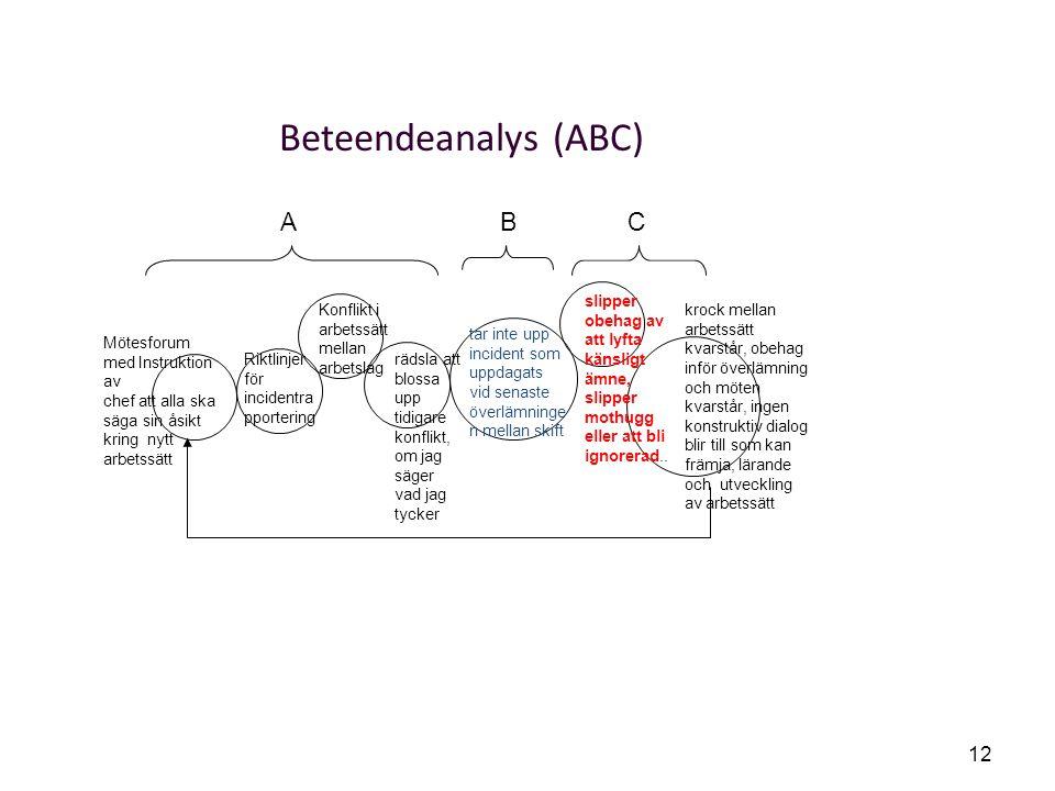 Beteendeanalys (ABC) A B C