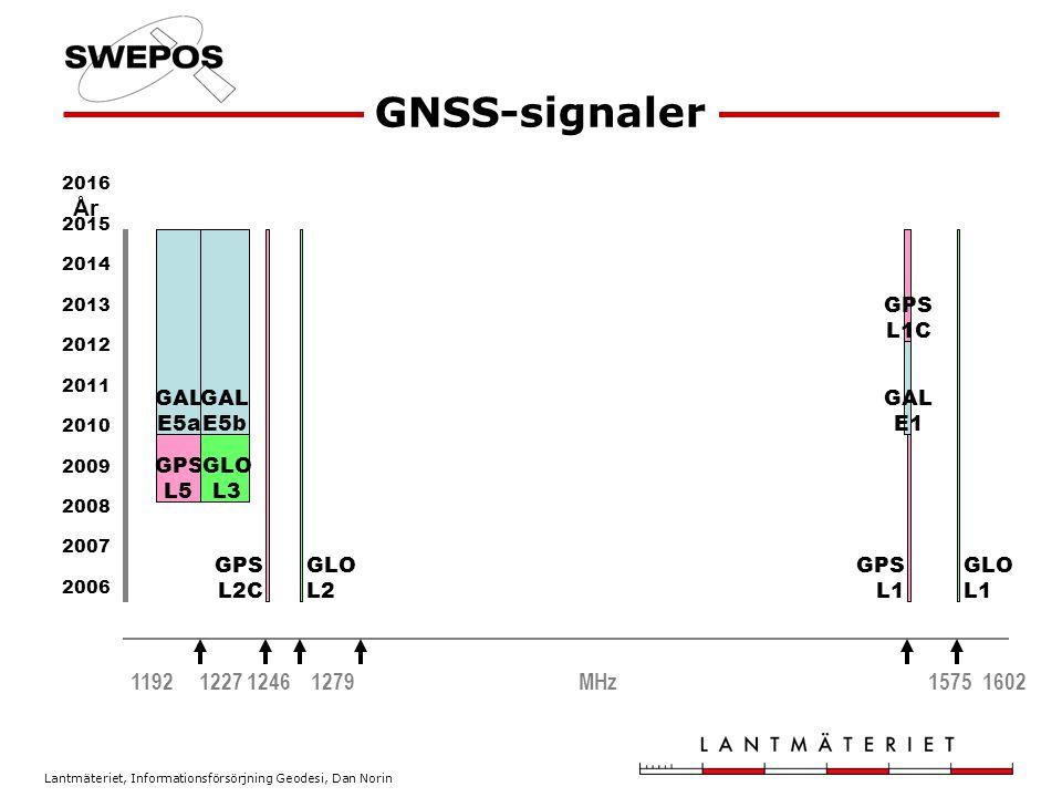 GNSS-signaler År 1192 1227 1246 1279 MHz 1575 1602 GLO L1 L2 GPS L2C