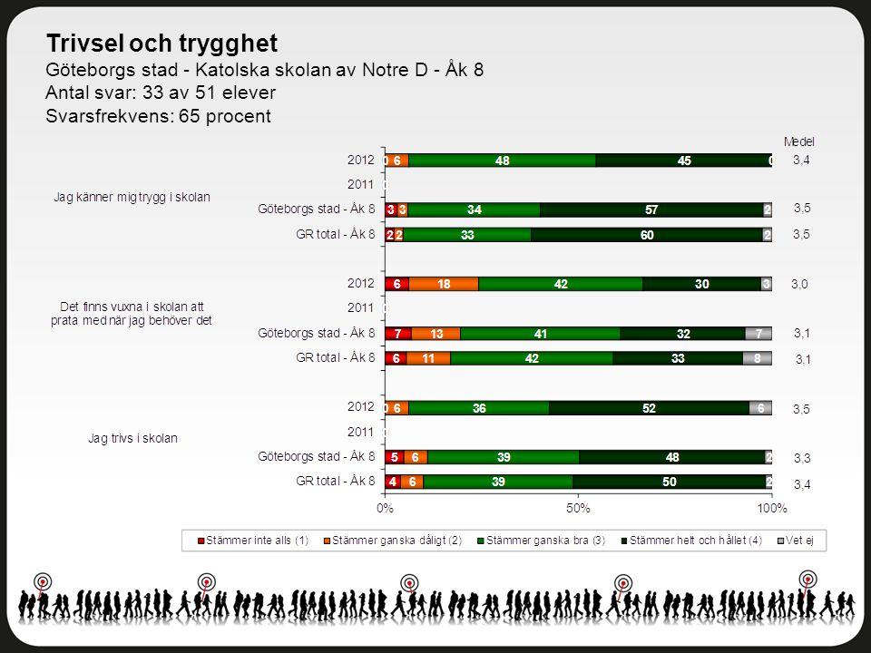 Trivsel och trygghet Göteborgs stad - Katolska skolan av Notre D - Åk 8. Antal svar: 33 av 51 elever.