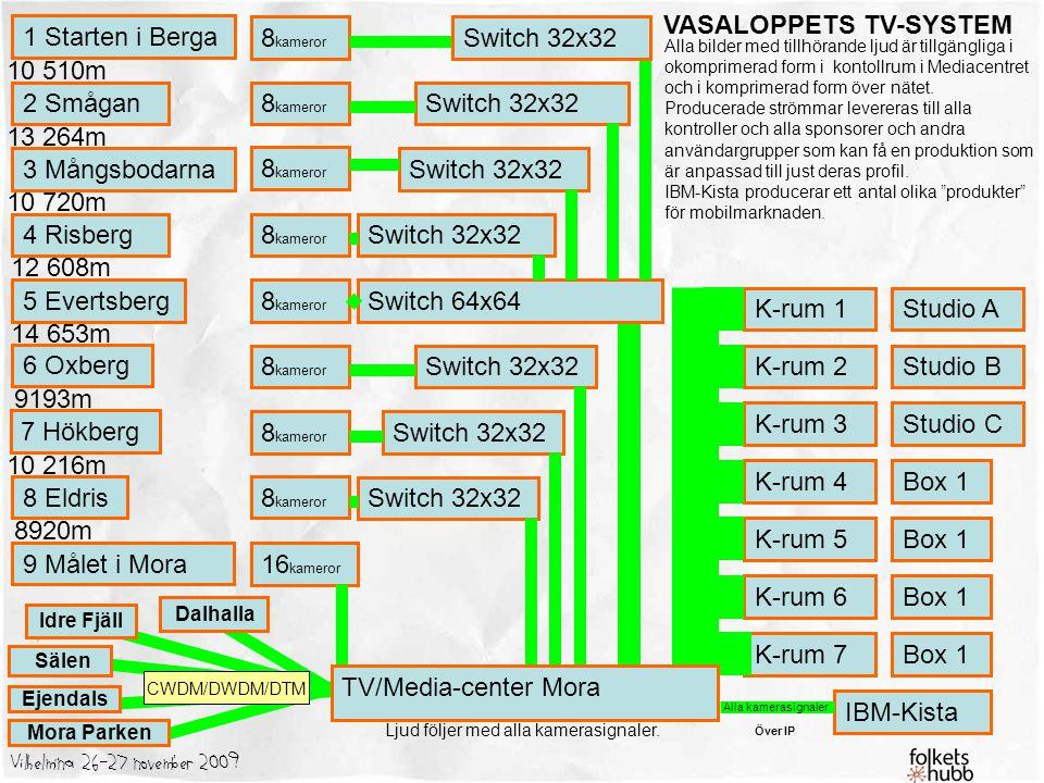 VASALOPPETS TV-SYSTEM