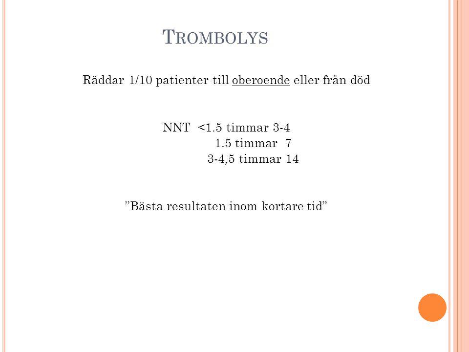 Trombolys Räddar 1/10 patienter till oberoende eller från död NNT <1.5 timmar 3-4 1.5 timmar 7 3-4,5 timmar 14 Bästa resultaten inom kortare tid