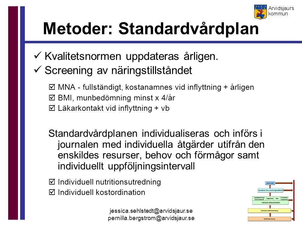 Metoder: Standardvårdplan