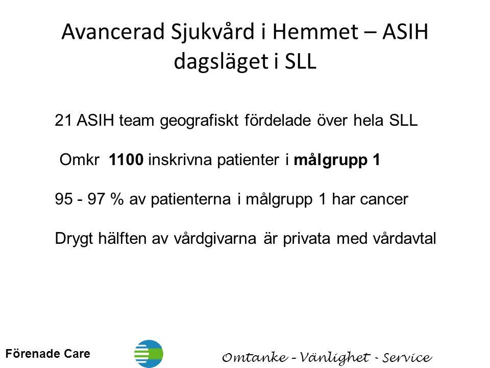 Avancerad Sjukvård i Hemmet – ASIH dagsläget i SLL